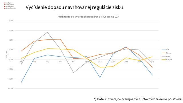 vyčíslenie dopadu navrhovanej regulácie zisku